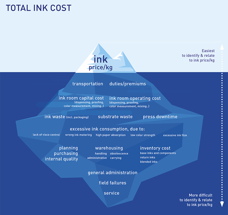 Total ink cost Iceberg with Ink price